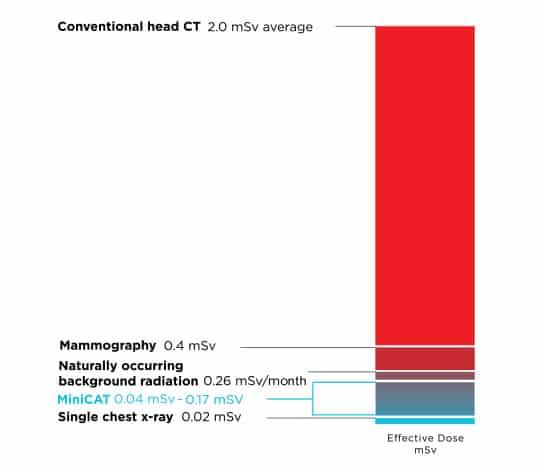 MiniCAT IQ Dosage Comparison