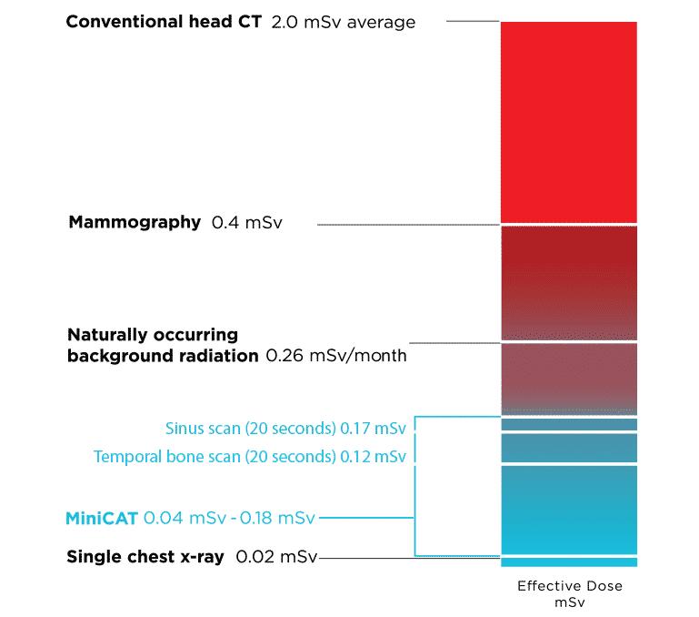 miniCAT-iq-radiation-dose-chart